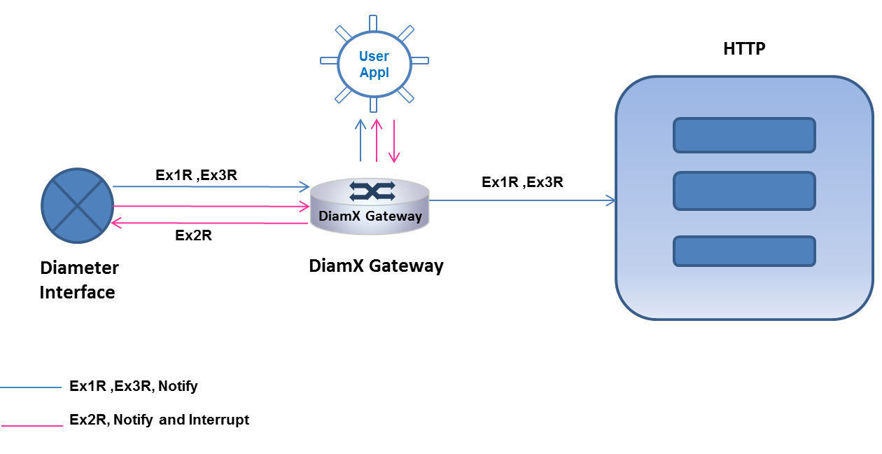 DiamX Gateway- Call Control