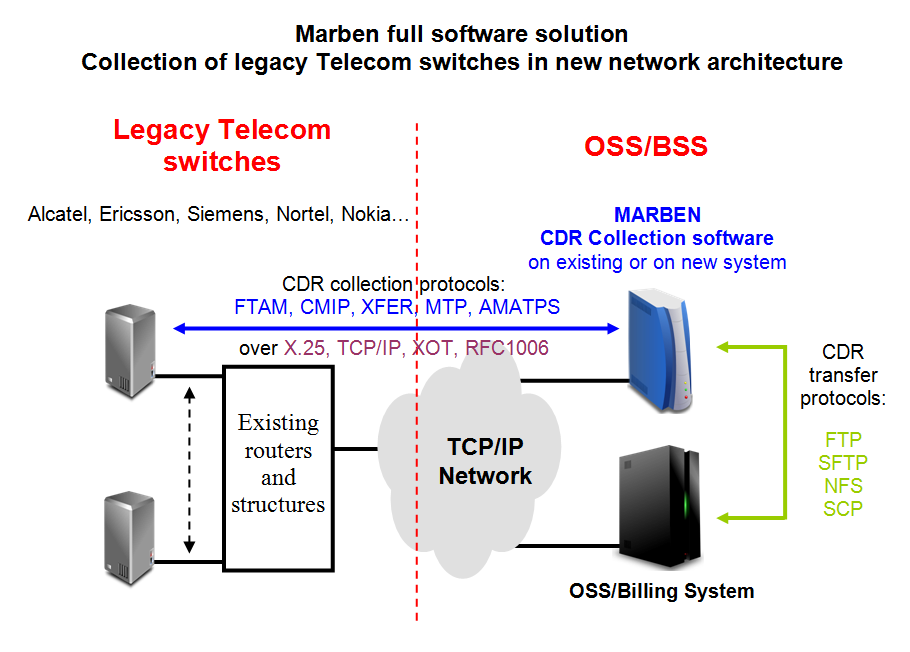 Collect CDRs from legacy Telecom switches (Alcatel, Ericsson, Siemens, Nortel, Nokia, ...)