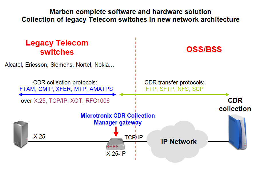 Collect CDRs from legacy Telecom switches (Alcatel, Ericsson, Siemens, Nortel, Nokia, ...) using Microtronix gateway