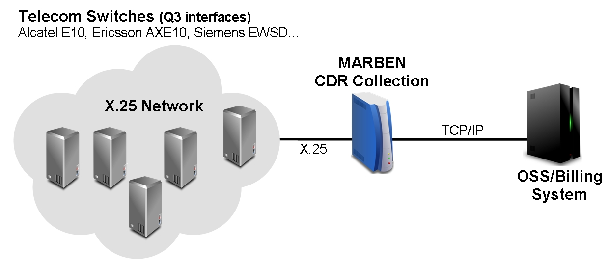 Marben CDR Collection will dialog with the switches using FTAM over X.25 and talk to OSS billing system over IP