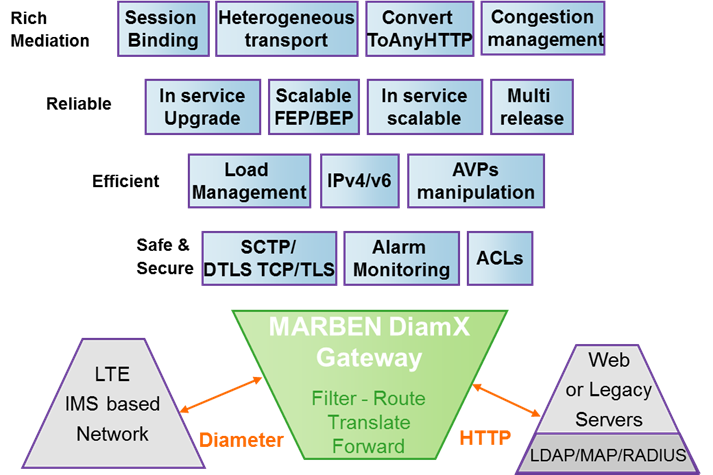 Diameter Gateway solves the Mediation between Diameter based interfaces and legacy systems