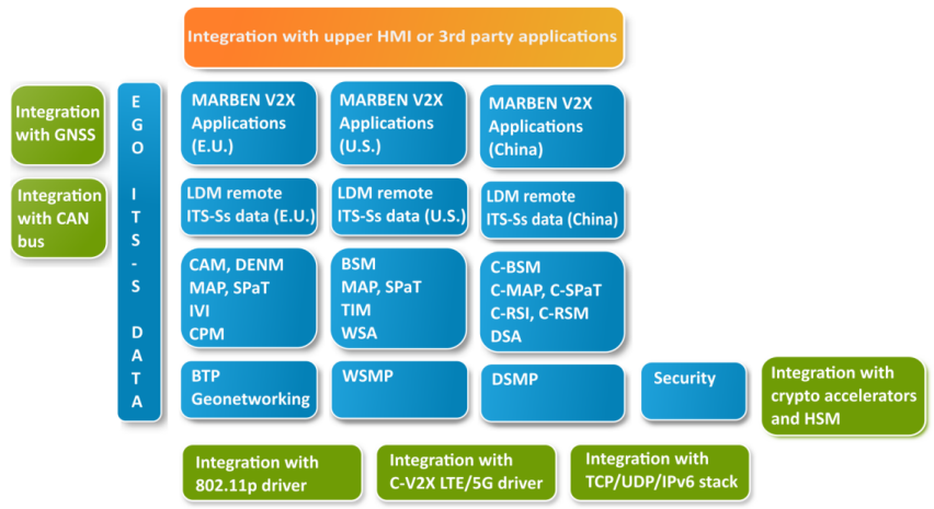 Integration of the MARBEN V2X Stack: GNSS, CAN bus, 802.11p driver, TCP/UDP/IPv6, crypto accelerators and HSM, HMI